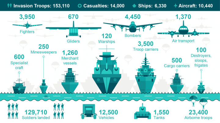 D Day Infographic Operation Neptune