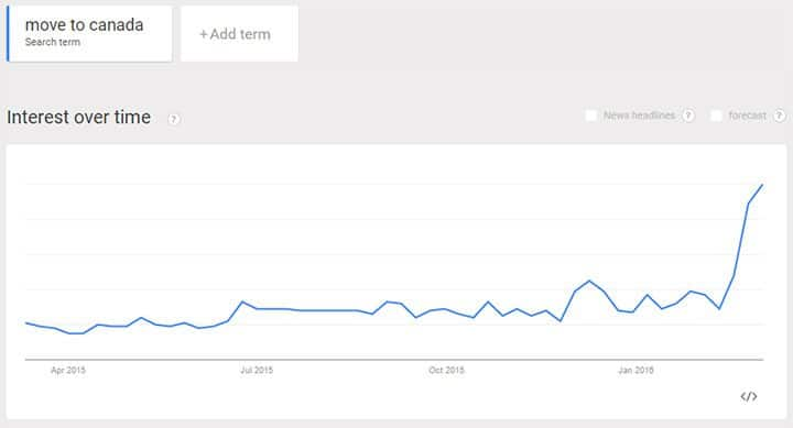 google trends move to canada